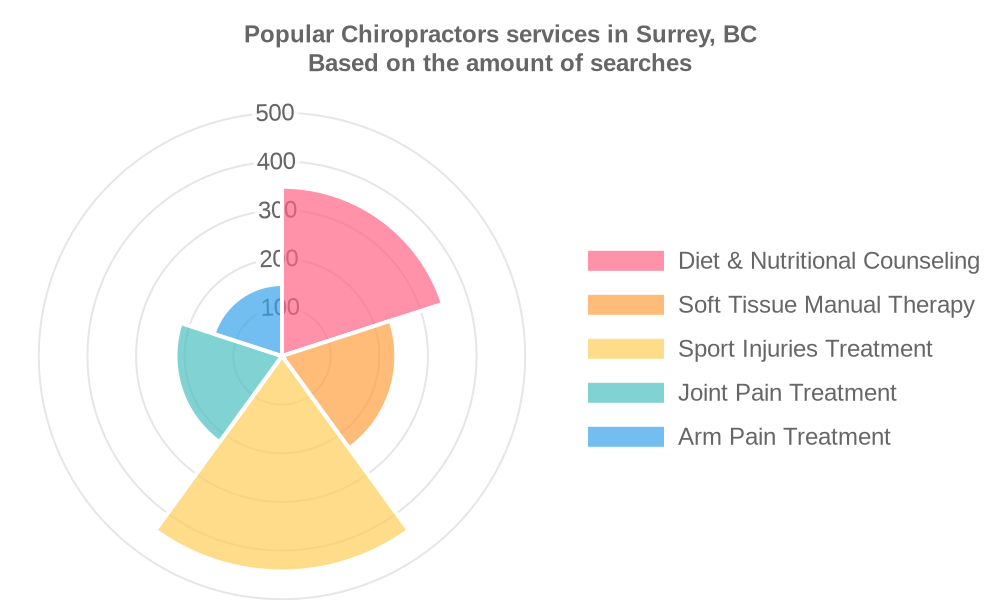 Popular services provided by chiropractors in Surrey, BC
