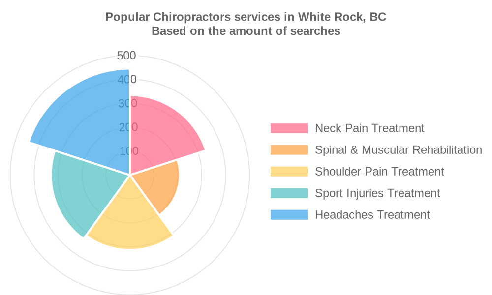 Popular services provided by chiropractors in White Rock, BC