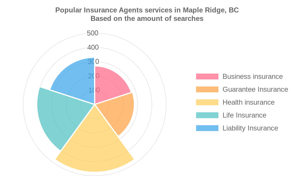 Popular services provided by insurance agents in Maple Ridge, BC