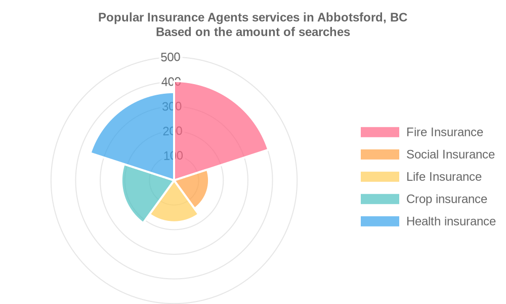 Popular services provided by insurance agents in Abbotsford, BC