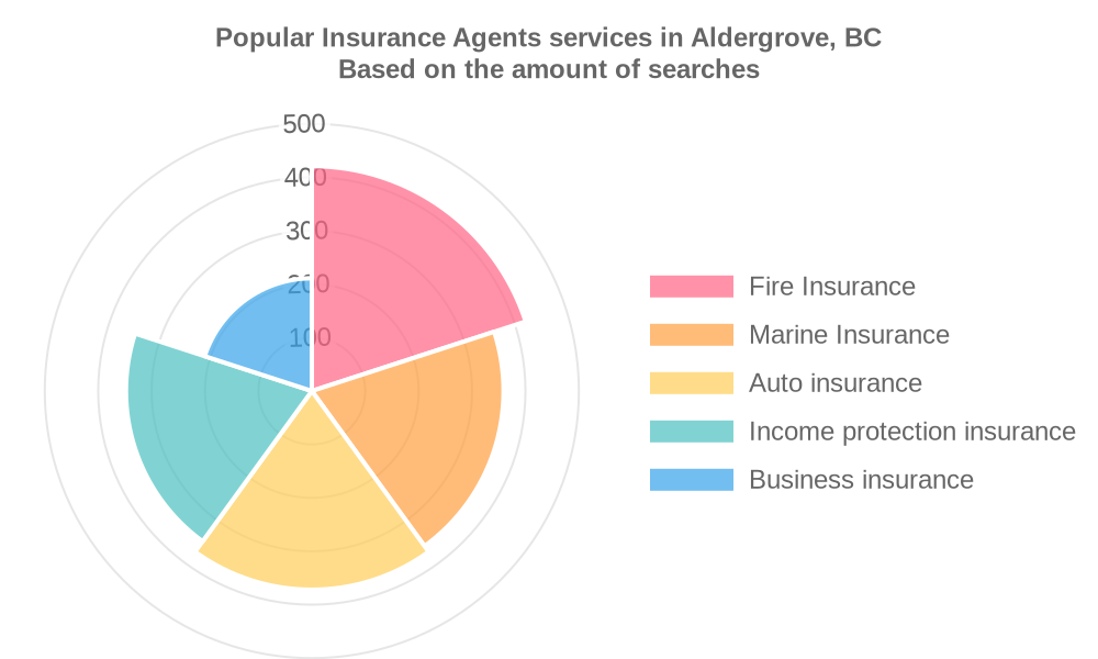Popular services provided by insurance agents in Aldergrove, BC