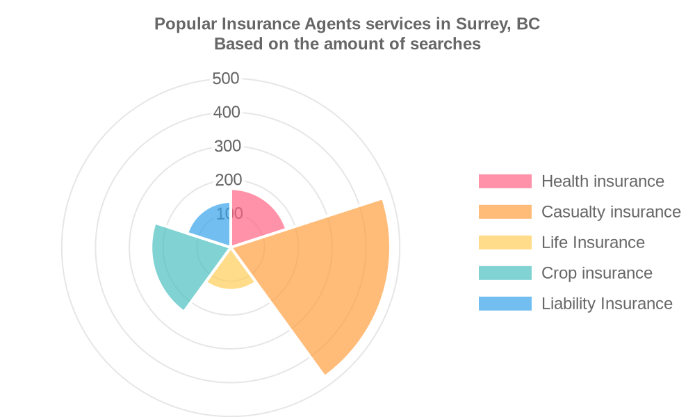 Popular services provided by insurance agents in Surrey, BC