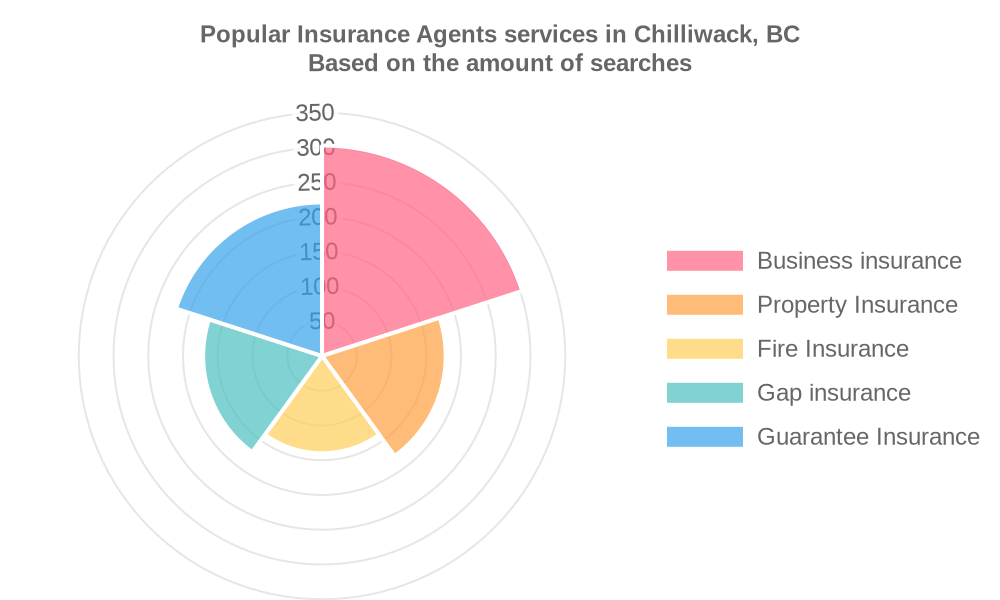 Popular services provided by insurance agents in Chilliwack, BC