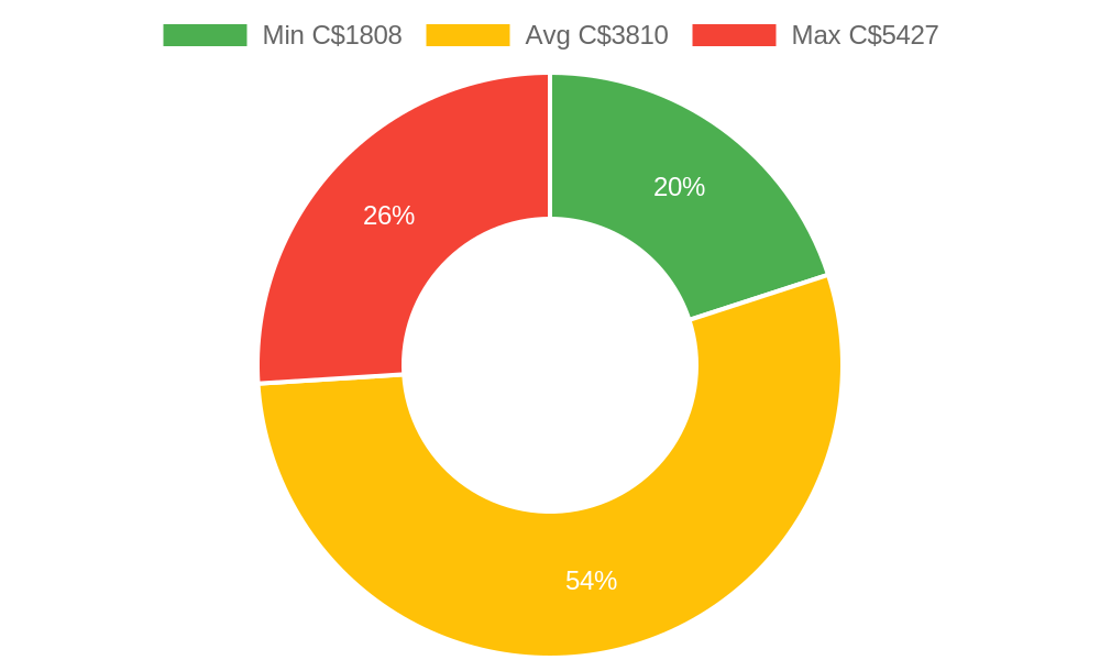 Distribution of general contractors costs in White Rock, BC among homeowners