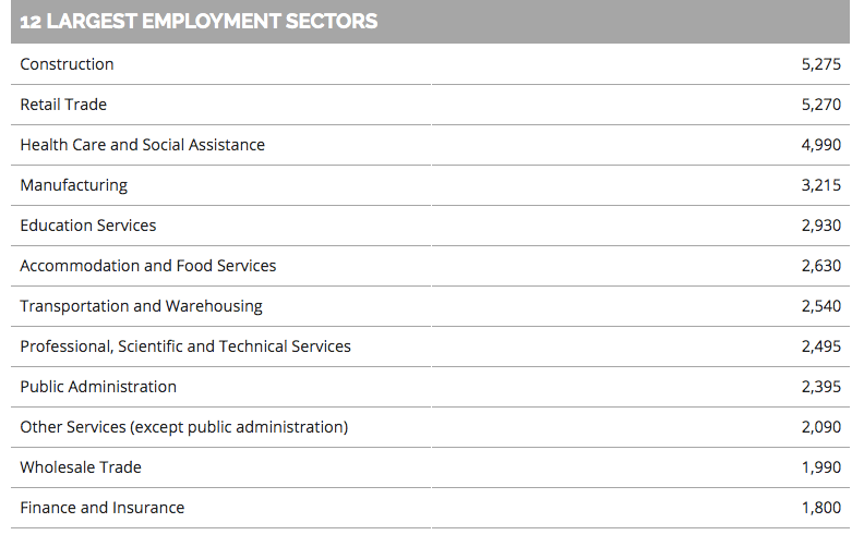 Largest Employment Sectors in Maple Ridge by