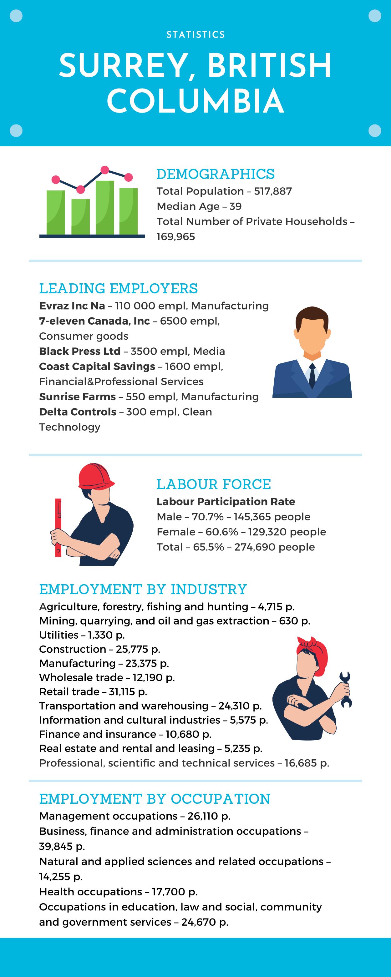 Surrey Statistics